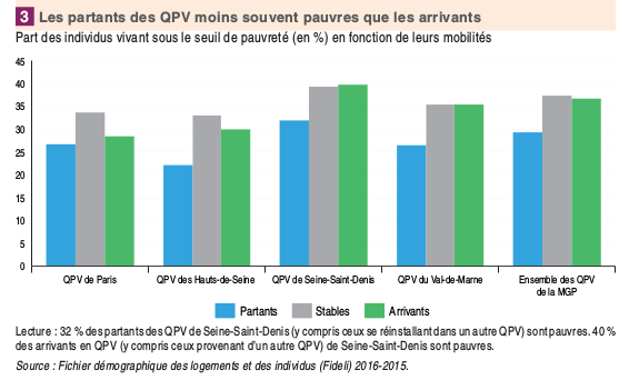 L'Insee constate la paupérisation des quartiers prioritaires du Grand Paris