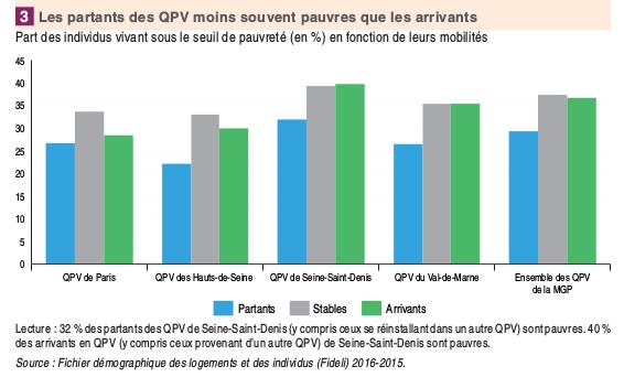 L'Insee constate la paupérisation des quartiers prioritaires du Grand Paris