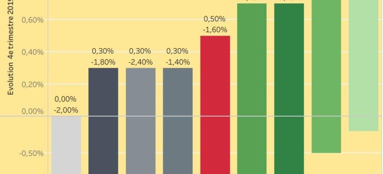Ile-de-France: le vrai chômage bondit en mars