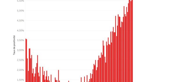 Baromètre du coronavirus en Ile-de-France: point au 28 septembre