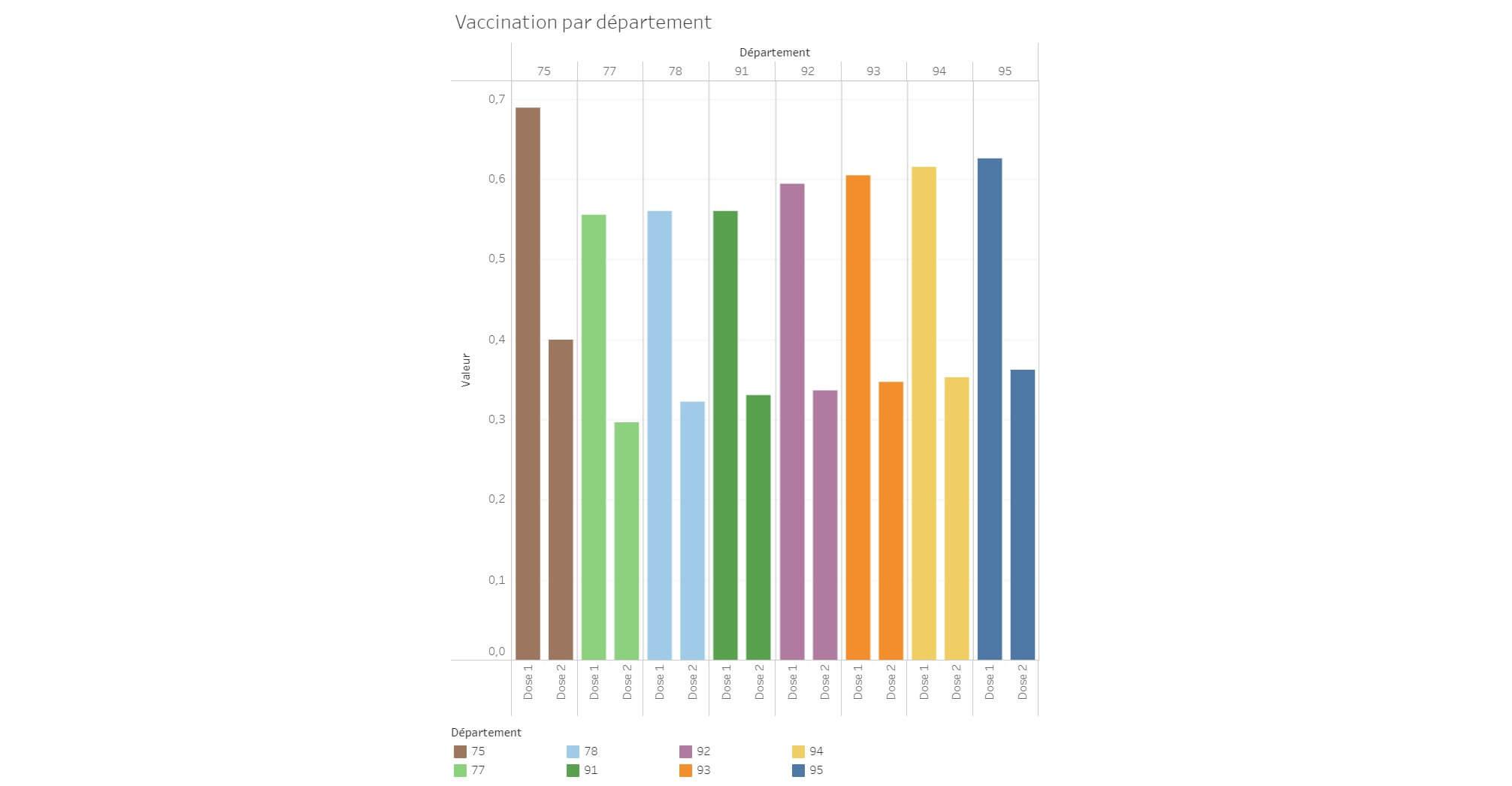 Coronavirus en Ile-de-France: grosse accélération sur la vaccination